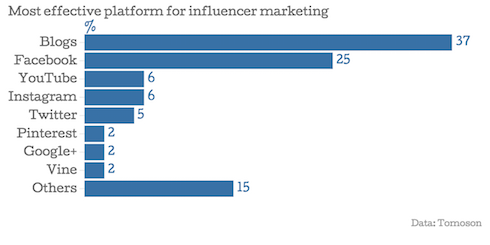 Brand Influencer Marketing