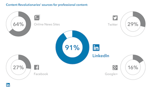 Content Revolutionaries' sources for professional content