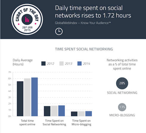 Daily Time Spend on Social Networks