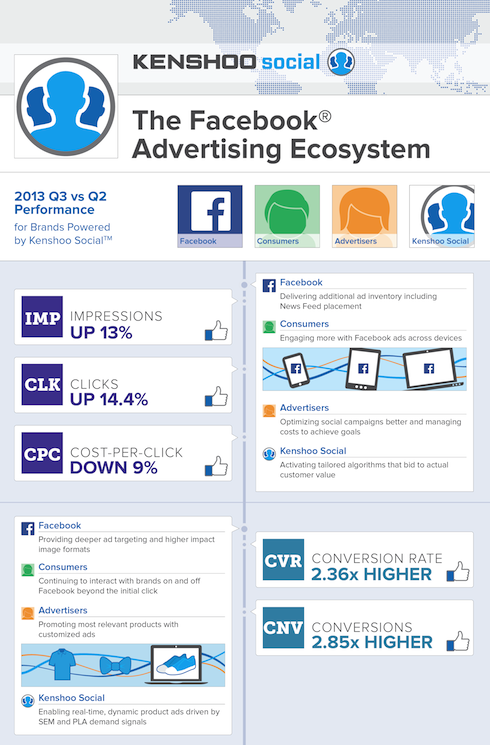 Facebook-Advertising-Ecosystem