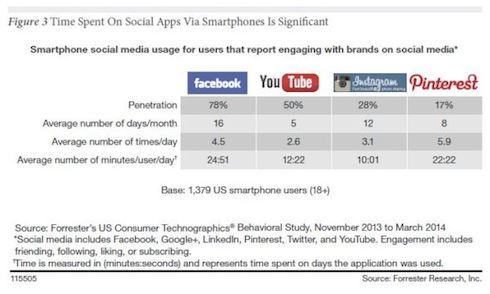 Forrester-Time-Spent-on-Social-Mobile