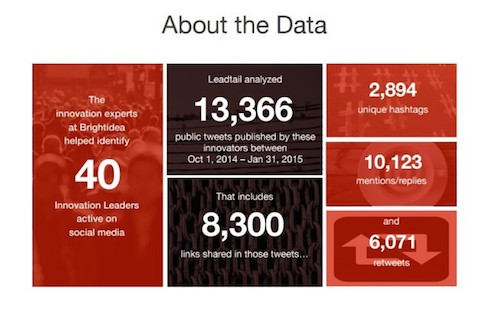 Leadtail-Brightidea-Social-Insights-Report-Innovation-Leaders