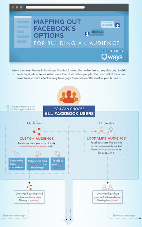 Mapping Facebook options