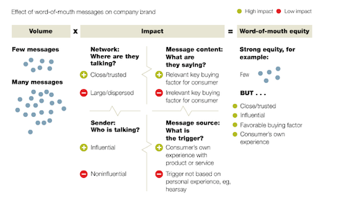 By looking at impact as well as volume, marketers can measure the effects of word-of-mouth messages more accurately.