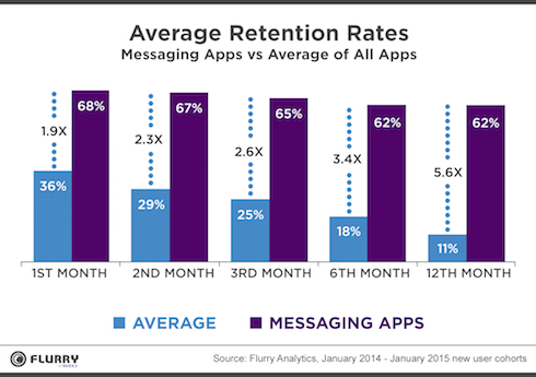 Messaging App Retention