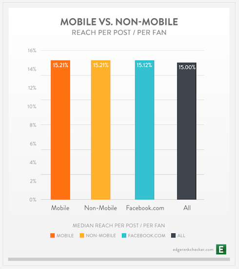 Mobile Engagement on Facebook