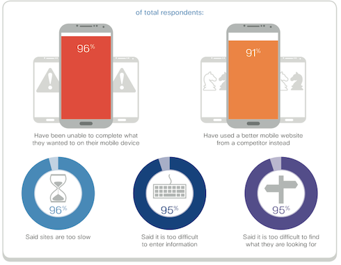 Mobile Site Performance