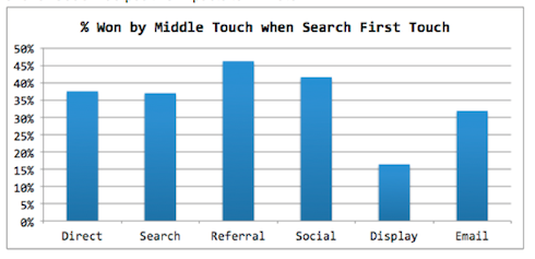 Percentage won by middle touch when search was first touch