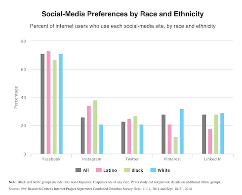 Social Media Preferences Ethnic Origin