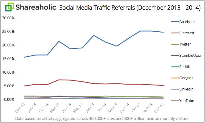 Social-Media-Traffic-Referrals-Report-FY2015-graph