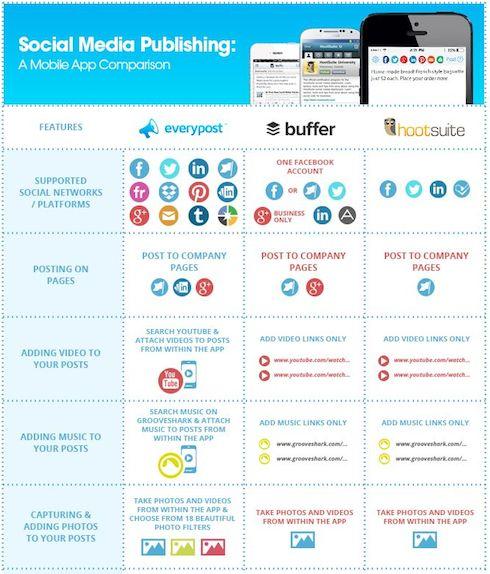 Social-media-mobile-publishing