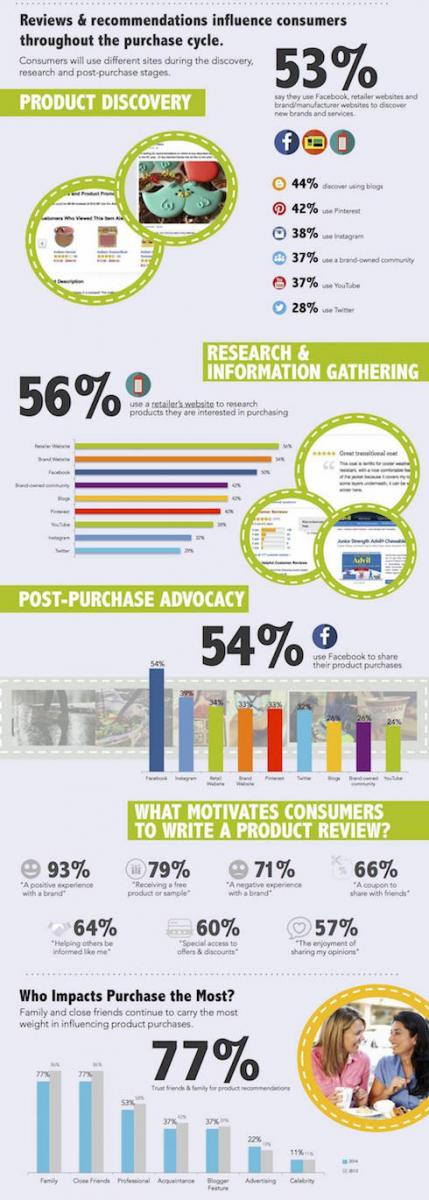 Social_Recommendations_Index_Infographic_2014