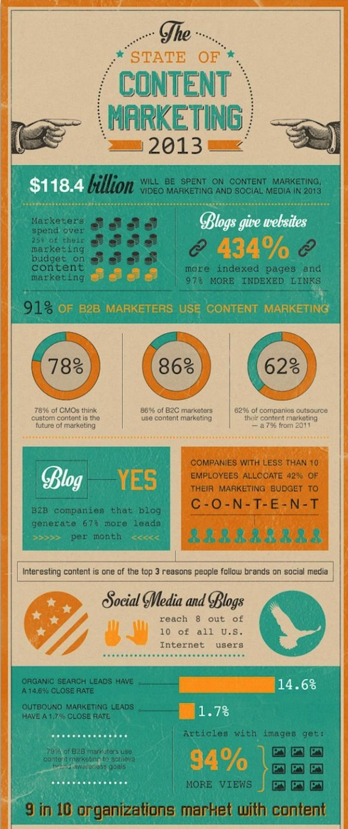 State of Content Marketing Infographic