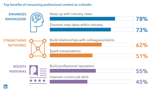 Top benefits of consuming professional content on LinkedIn