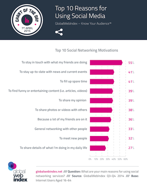 Top-10-Reasons-for-Using-Social-Media