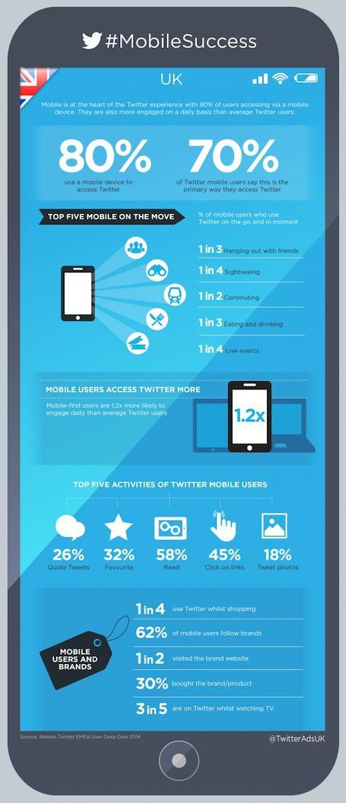 Twitter-MobileSuccess_Infographic_UK_2014