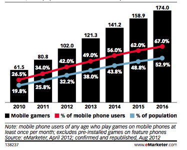 US mobile gamers 2010-2016.