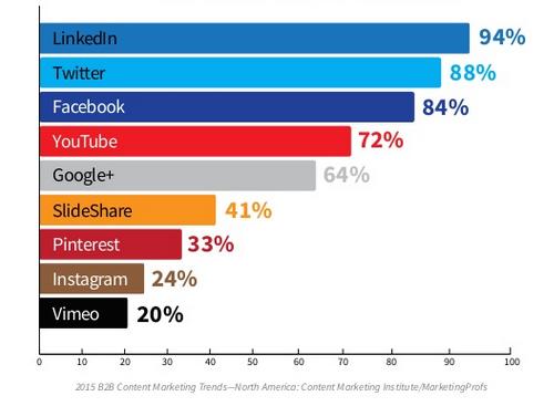 b2b-content-marketing-statistics-2015-9