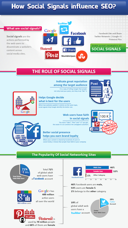 social_signals_infographic