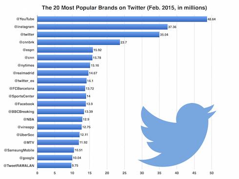 twitter-top-brands-feb-2015