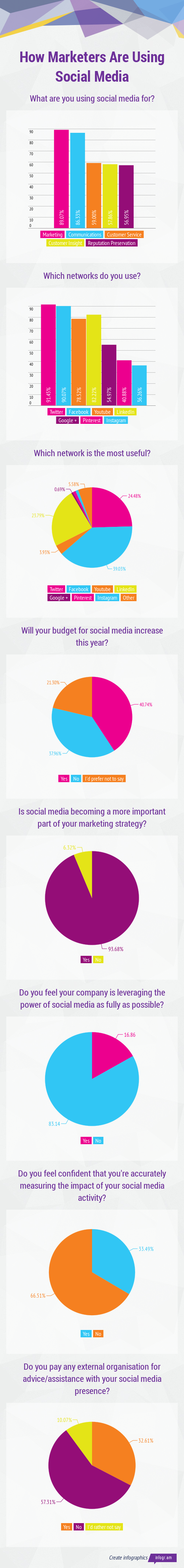 How_Marketers_Are_Using_Social_Media