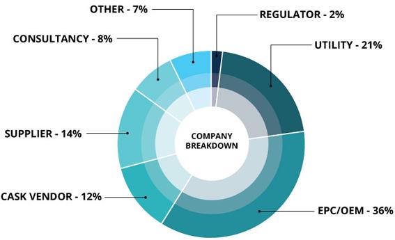 Company Breakdown