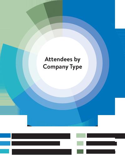 Delegate Breakdown By Company Type