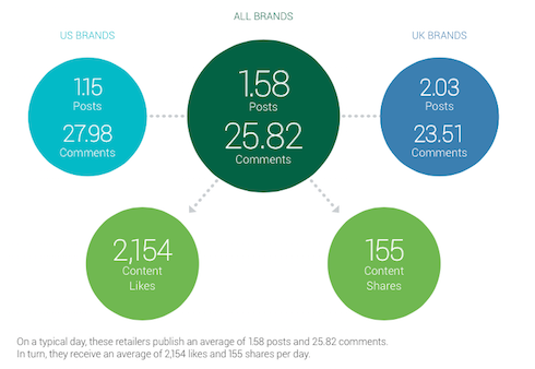 Brandwatch-An average day for leading retailers on facebook