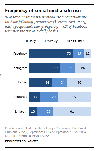 Frequency of Use Social Media Networks