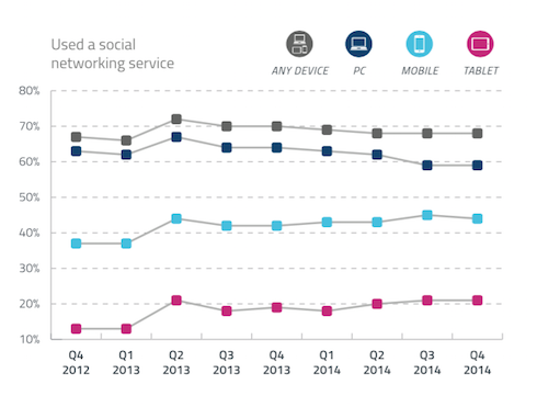 GlobalWebIndex Social Media Access by Device