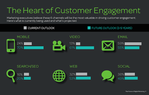 The Heart of Customer Engagement