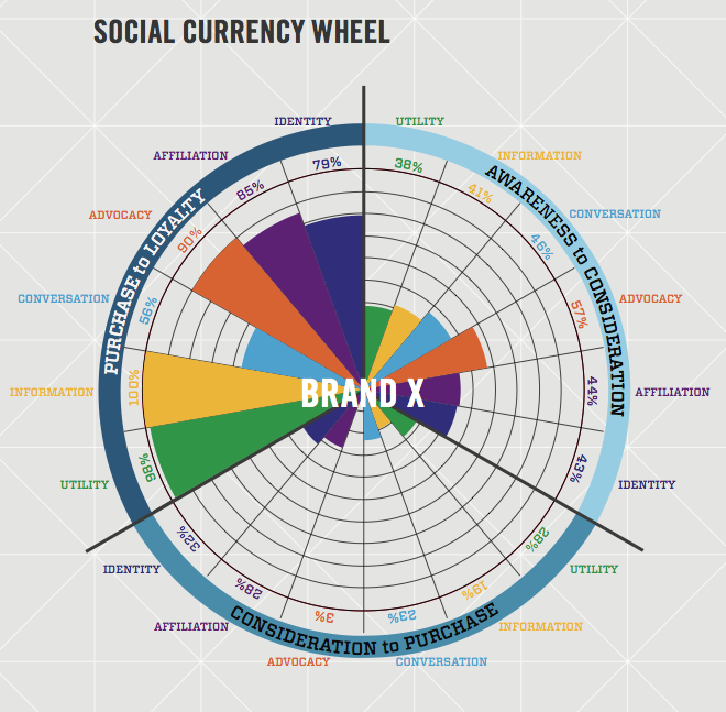 The Social Currency Wheel