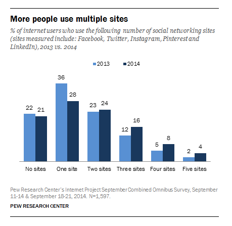 The Use of Multiple Social Media Networks