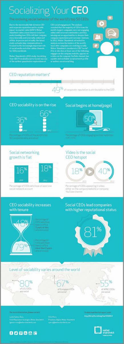 Socialising Your CEO