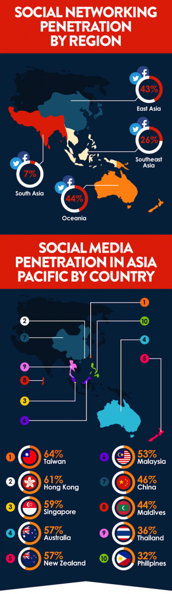social-media-asia-pacific