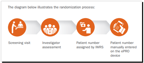 Using Electronic Patient Reported Outcomes Epro For The
