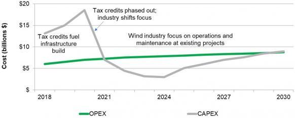Wind Turbine Technology Leaps Set To Slice Maintenance