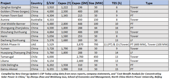 http://analysis.newenergyupdate.com/system/files/styles/582_width/s3/csp_capex_2.png?itok=PuZ9BU4_