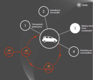 ArcelorMittal's interactive infographic